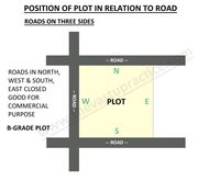 Plot with roads on three sides south,  west and north