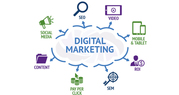 Digital Marketing Company in Delhi NCR India